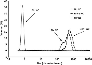 DLS measurements for HIV-1 and SIV NC proteins in the presence of SIV Psi RNA. The size distributions of NA aggregates formed in the presence of the indicated NC or a no NC control are shown. Each curve represents the average of at least three independent experiments
