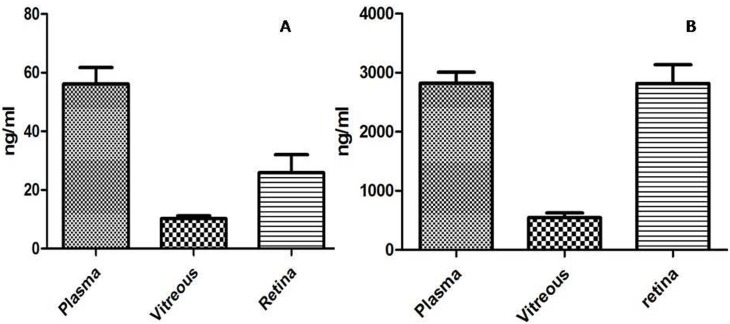 Levels of Lisinopril Telmisartan. Fig 10A shows the telmisartan levels and fig 10B shows the lisinopril levels in the plasma, vitreous and retina. Data is represented as mean ±SEM, significant difference found in comparison with respective control (***p≤0.001, **p≤0.01, *p≤0.05), using unpaired student t-test (n = 9).
