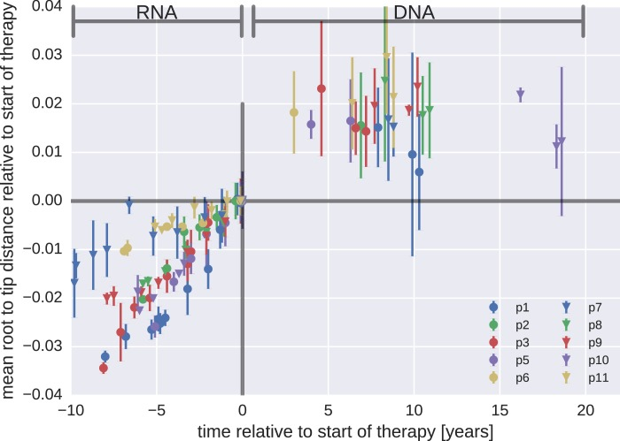 Mean root-to-tip distances for plasma HIV-1 RNA sequences obtained before the start of ART and PBMC HIV-1 DNA sequences obtained after the start of ART. This figure is analogous to Figure 3 in the main text, but presents root-to-tip distance values for DNA sequences classified as hypermutants. The root-to-tip distances of the hypermutant HIV-1 DNA sequences were approximately 2 and 4% greater than the non-hypermutant sequences from the same samples, but the root-to-tip distances did not change over time. DOI: http://dx.doi.org/10.7554/eLife.18889.009