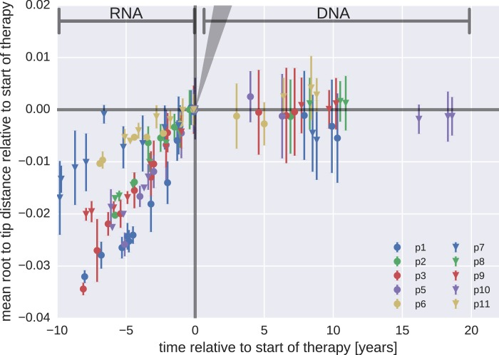 Mean root-to-tip distances for plasma HIV-1 RNA sequences obtained before the start of antiretroviral therapy (ART) and PBMC HIV-1 DNA sequences obtained after the start of ART. This figure is analogous to Figure 3 in the main text. Instead of weighing each sequence by its number of reads, each sequence was counted only once. The two approaches yielded similar results. The grey cone in the upper right quadrant indicates the rate of evolution during suppressive therapy estimated by Lorenzo-Redondo et al. (2016) . DOI: http://dx.doi.org/10.7554/eLife.18889.010