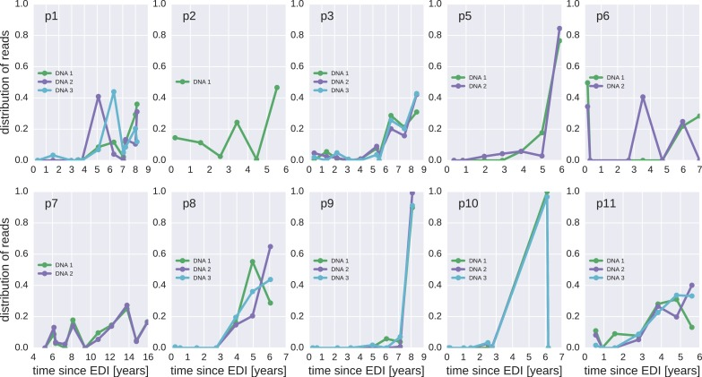 The distribution of plausible seeding times of reservoir HIV-1 DNA sequences for all 10 patients. For each HIV-1 DNA read obtained from the PBMCs, the plasma sample and HIV-1 RNA variant from which the read was most likely derived was determined. The plots present the distributions of these most likely origin samples across all available RNA samples. DOI: http://dx.doi.org/10.7554/eLife.18889.014