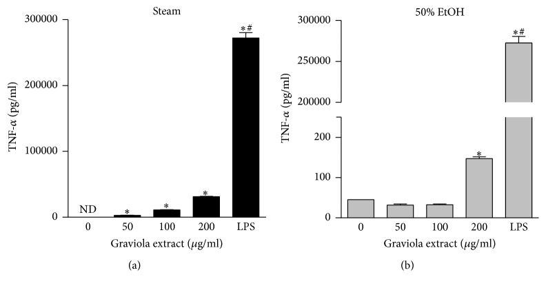 Regulation of <t>TNF-</t> α production in RAW 264.7 cells. Cells were treated with the steam (a) or 50% ethanol (b) GE at various concentrations for 24 h. The culture media were collected and cytokine concentrations were measured by <t>ELISA.</t> The data were expressed as mean ± SEM. ∗ p