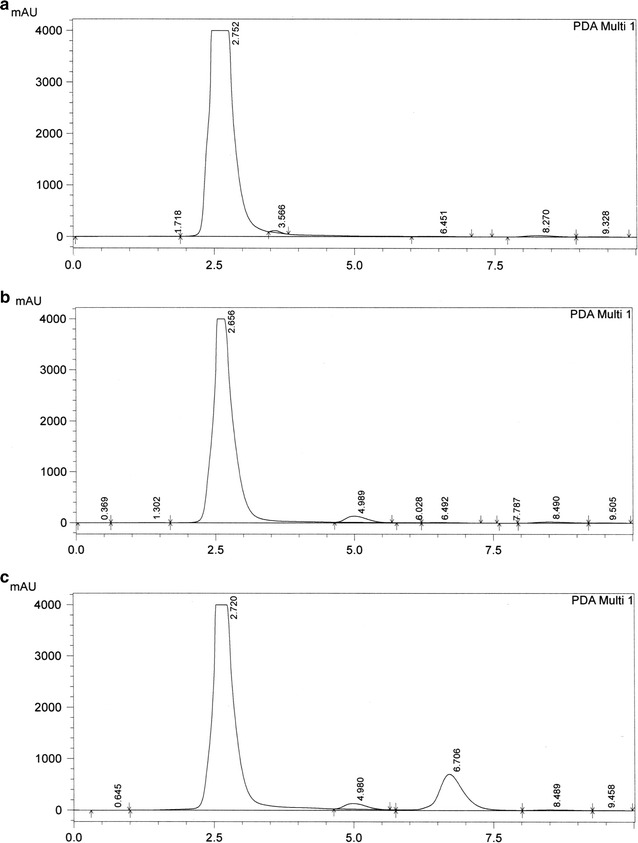 Elution of flavone B from colon. HPLC chromatographs of a blank colon; b colon spiked with internal standard (diclofenac 25 µg/mL); c colon spiked with flavone B (100 µg/mL) and internal standard