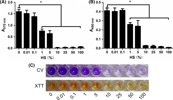 Human serum ( HS ) inhibits Staphylococcus epidermidis ATCC 35984 biofilm formation. Overnight culture was treated with 0–100% HS at 37°C for 24 h. The volume of biofilm was determined by CV assay (A, C) and by XTT assay (B, C). * P