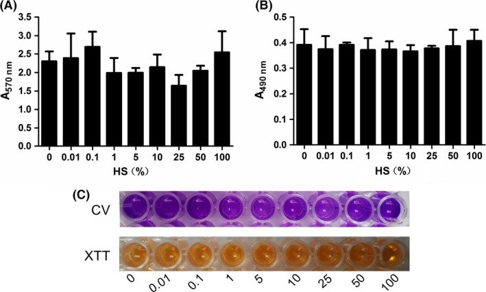 Human serum ( HS ) has no effect on Staphylococcus epidermidis ATCC 35984 mature biofilm eradication. Twenty‐four‐hour mature biofilms were cultured overnight with HS at concentrations ranging from 0% to 100% at 37°C for another 24 h and the quantification of biofilm biomass determined by CV assay (A, C) and by XTT assay (B, C). Error bars indicate SD . CV, crystal violet.