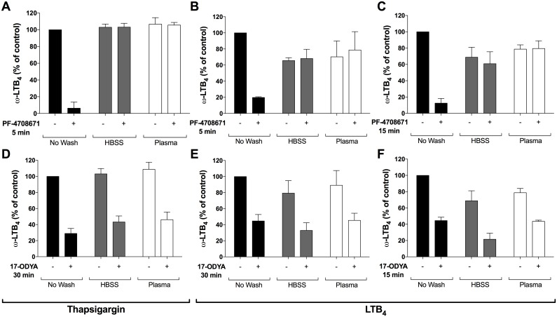 Removal of the inhibitory constraint exerted by CYP4F3A inhibitors on LTB 4 ω-oxidation in neutrophils. Pre-warmed human neutrophil suspensions (37°C, 5 million cells/ml in HBSS containing 1.6 mM CaCl 2 ) were incubated with A,B) 30 μM PF-4708671 or vehicle for 5 minutes, C) 30 μM PF-4708671 for 15 minutes, D,E) 30 μM 17-ODYA for 30 minutes, or F) 30 μM 17-ODYA for 15 minutes. Neutrophils were washed (or not) with autologous plasma or HBSS-CaCl 2 as described in methods. A,D) 100 nM thapsigargin or B,C,E,F) 1 μM LTB 4 were then added for 10 and 20 minutes, respectively. Samples then were processed and analyzed for 20-OH-LTB 4 and 20-COOH-LTB 4 as described in methods. Data are the mean (± S.D) of 4 independent experiments, each performed in duplicate.