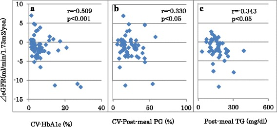 Scatter plots between annual changes in estimated glomerular filtration rate (⊿eGFR) and coefficient of variation (CV) of <t>HbA1c</t> a and post-meal plasma glucose (PG, b ) in diabetes patients with high normal albuminuria, and post-meal triglyceride (TG) in diabetes patients with elevated albuminuria c . High normal and elevated albuminuria: urinary albumin/creatinine ratio between 10 and 29 mg/g and ≧30 mg/g, respectively
