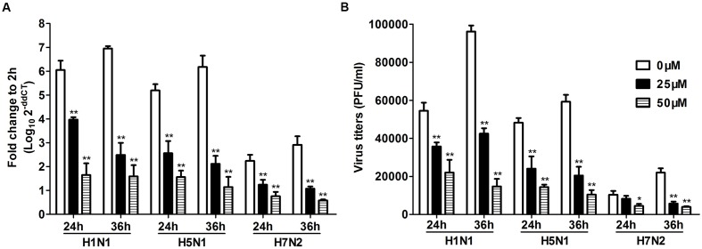 Toll-like receptors/dsRNA complex inhibitor can decrease the viral loads of IAV in P815 cells . P815 cells treatment with TLR3/dsRNA complex inhibitor were infected with H1N1, H5N1, and H7N2 at a MOI of 0.1, exposed to LE-PolyI:C, or mock treated. Cells were homogenized in Trizol and relative viral NS gene quantification was determined by real time PCR (A) . Culture supernatants were collected at the indicated times post-infection, and virus titers in the supernatants were determined by plaque assay (B) . Results shown are pooled from three independent repeats. Asterisks indicate statistically significant increases compared to mock treatment ( ∗ P