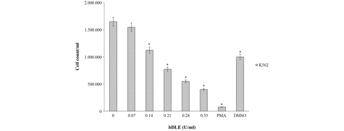 bDLE inhibits the cell proliferation rate of K562 cells. K562 cells were treated with or without bDLE, PMA or DMSO and incubated for 96 h. Following the incubation, the cells were harvested and resuspended in PBS and the cell proliferation percentage was estimated by cell counting for each treatment group by trypan blue staining. *P