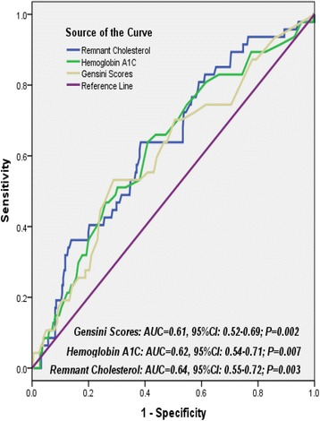 Receiver operating characteristic curves showed discriminatory power of remnant cholesterol, hemoglobin A1C and Gensini scores on cardiovascular outcomes