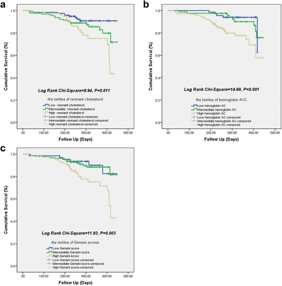 Kaplan-Meier curves for 12-month cumulative survival by the tertiles of remnant cholesterol ( a ), hemoglobin <t>A1C</t> ( b ) and Gensini scores ( c )
