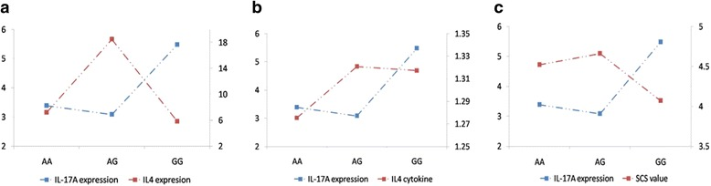 The trends of mRNA expression of different genotypes of IL - 17A gene in Sanhe Cattle. a Trends of mRNA expression of different genotypes of IL - 17A gene with IL - 4 gene. b Trends of mRNA expression of different genotypes of IL - 17A gene with IL-4 cytokine. c Trends of mRNA expression of different genotypes of IL - 17A gene with SCS values