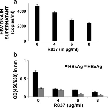 HBV titre was evaluated in culture supernatants of HepG2.2.15 cells after treatment with 4, 6 and 8μg/ml of TLR7 agonist (R837) for 72 h. a HBV DNA was isolated from the culture media of R837 treated cells and the load was assessed by absolute real-time PCR using WHO standards. b HBsAg and HBeAg were detected from the culture supernatant of treated cells by ELISA