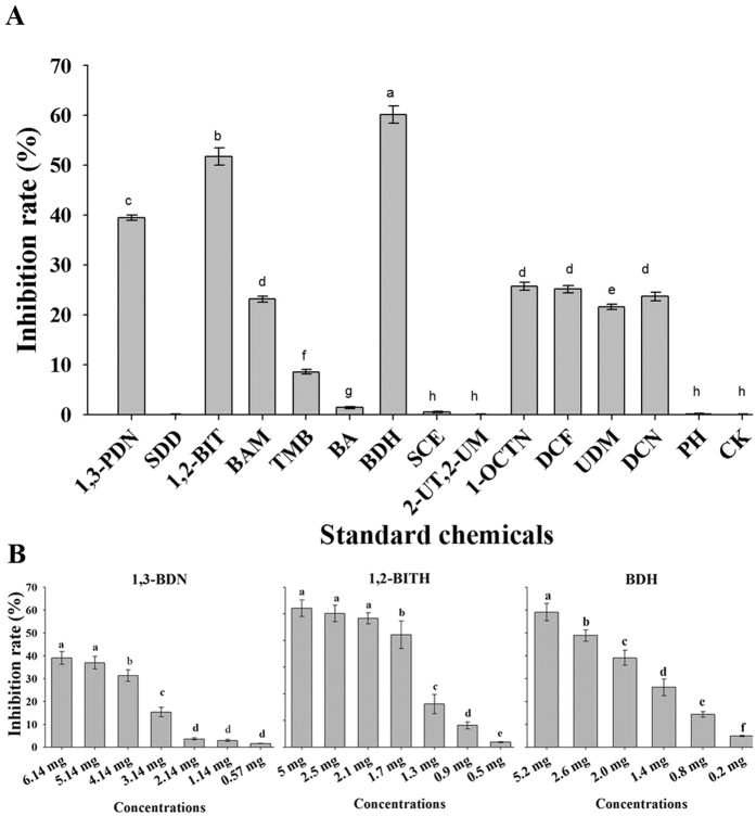 BDH, 1,2-BITH and 1,3-BDN showed strong antibacterial activity against Ralstonia solanacearum . The data were analyzed using <t>analysis</t> of variance (ANOVA) followed by the Duncan's multiple-range test (P ≤ 0.05) using SPSS software (SPSS, Chicago, IL). Error bars indicate the mean ± SD and different letters describe significant differences at P = 0.05 within the same data group. The compounds are ordered according to their retention time on a capillary <t>GC</t> column (Supelcowax ® 10). 1,3-BDN = 1,3–Butadiene, SDD = Silanediol, dimethyl, 1,2-BIT = 1,2-Benz isothiazol-3(2 H)-one, BAM = Benzeneacetamide, OMP = Oxime, methoxy-phenyl, TMB = (1 R)-2,6,6-Trimetyhlbicyclo[3.1.1]hept-2-ene, BA = Benzoic acid, 2-formyl-4,6-dimethoxy-,8,8-dimethoxyoct-2-yl, BDH = Benzaldehyde, SCE = Sulfurous acid, cyclohexylmethyl isobutyl ester, 2-UT,2-M = 2-Undecanethiol, 2-methyl, 1,OTN = 1-octyn-3ol, 4-ethyl-, DCF = Dodecane, 1-fluoro, UDM = Undecanal, 2-methyl DCN = Dodecane, PH = Phenol, 2-(1,1-dimethyl)-5-methyl.