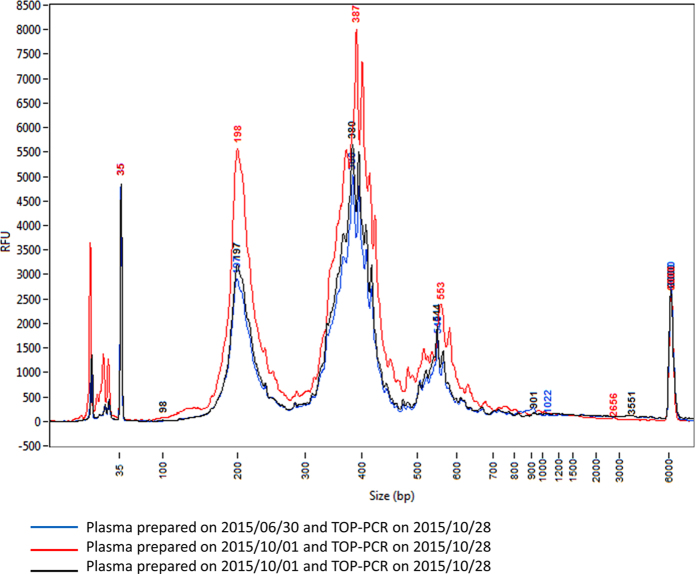 Test of TOP-PCR reproducibility and cfDNA consistency. Two blood samples were separately collected from a healthy male ( YFH ) on June 30, 2015 and October 28, 2015. Plasmas were prepared right after the blood collections and stored at −80 °C. Samples of cfDNA were extracted right before TOP-PCR reactions conducted on October 28, 2015. Blue, plasma stock prepared on June 30, 2015; red and black, plasma stock prepared on October 1, 2015. Size markers: 35 bp and 6000 bp peaks. Size of two HAs added to each DNA fragment: ~22 bp.