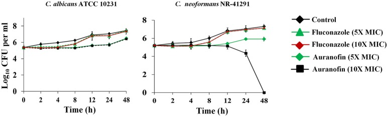 Killing kinetics of auranofin . An overnight culture of C. albicans ATCC 10231 and C. neoformans NR-41291 were treated with 5 × and 10 × MIC of auranofin and fluconazole (in triplicate) in RPMI-MOPS and incubated at 35°C. Samples were collected at indicated time points and plated onto YPD plates. Plates were incubated for 24–48 h prior to counting the colony forming units (CFU).