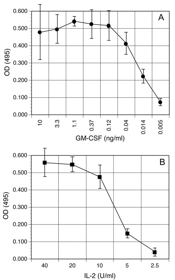 Proliferation of deer mouse cells to recombinant cytokines. (A) After 8 days of incubation with GM-CSF, deer mouse bone marrow cells were washed and then cultured with dilutions of GM-CSF in duplicate for 48 hours, then proliferation assessed by MTS assay. The data are representative of four deer mice. (B) To assess proliferative capacity of deer mouse T cells to human IL-2, splenocytes were cultured with a suboptimal dose of PHA (2 μg/ml) and dilutions of recombinant human IL-2 in duplicate for 48 hours, and proliferation assessed by MTS assay. The data are representative of two deer mice.