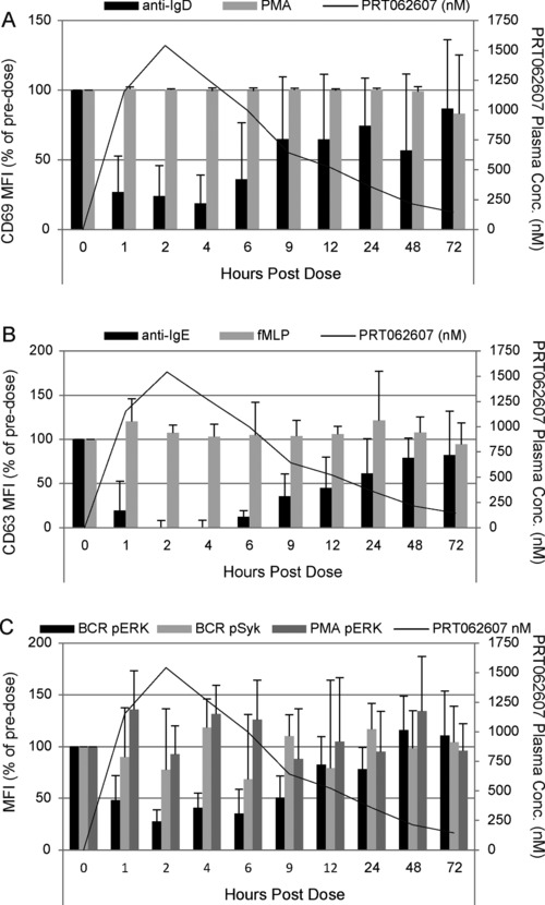 Kinetics of SYK inhibition following a single oral dose of PRT062607. The percentage of predose levels of BCR/SYK‐ <t>(anti‐IgD;</t> dark gray bars) or PMA/PKC‐ (light gray bars) induced B‐cell activation (A), FcεR1/SYK‐ (anti‐IgE; dark gray bars) or fMLP‐ (light gray bars) induced basophil degranulation (B), and BCR/SYK‐mediated pERK <t>Y204</t> (black bars), BCR/LYN‐mediated pSYK Y352 (light gray bars), and PMA/PKC‐mediated pERK Y204 (dark gray bars) (C) are shown on the first (left) y‐axis. The average PRT062607 plasma concentration (nM) is presented as a tracing and defined on the second (right) y‐axis. Hours postdose are depicted on the x‐axis. Error bars represent the standard error of the mean.