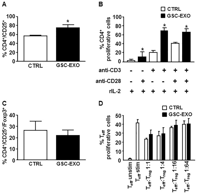 GSC-derived exosomes stimulate CD25 expression and proliferation of isolated CD4+ T cells but do not affect differentiation and suppressive activity of Treg cells. CD4+ T cells, isolated from PBMCs by negative selection, were stimulated with anti-CD3, anti-CD28 and IL-2 in the absence (white column, CTRL) or presence (black column, GSC-EXO) of GSC-derived exosomes. Expression of CD25 (A), percentage of proliferative CFSE-labelled cells in the presence of indicated stimuli (B) and frequency of CD4+/CD25+/FoxP3+ (C) was determined by flow cytometry on day 4. Columns, mean (n = 6); bars, SD; *, significantly different from the control; p
