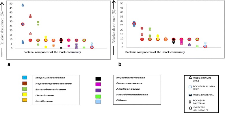 Pictorial representation of expected versus the actual relative abundance observed for the individual components of the mock bacterial community on the MiSeq and Roche454 GS Junior platform for primer pair targeting the ( a ) V1-V3 hypervariable region and ( b ) V3-V4 hypervariable region. Note: In the case of Pseudomonadaceae the MiSeq was able to identify the bacterial component at very low abundance