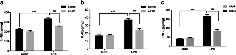 APAP attenuated the accumulation of pro-inflammatory cytokines induced by LPS in the mouse hippocampus. Levels of IL-1β ( a ), IL-6 ( b ) and TNF-α ( c ) in samples of the hippocampus 6 h after LPS administration. IL-1β, IL-6 and TNF-α were increased by LPS, and APAP reversed the accumulation of those pro-inflammation cytokines. Data are expressed as the mean ± SE ( n = 5, 6) *** P