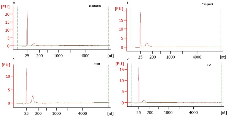 Characterization of exRNA extracted from exosomes isolated using the four techniques. exRNA quality was evaluated using the Agilent Bioanalyzer with RNA 6000 Pico kit for the exosomes extracted using the different isolation techniques and serum volumes. The y-axis represents fluorescence, and the x-axis is the size of the RNA, measured in nucleotides (nt). (A) miRCURY, (B) ExoQuick, (C) TEIR, and (D) UC.