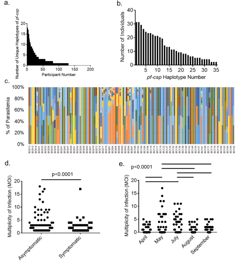 Haplotypes present in clinical infection samples. ( a ) Number of unique pf-csp haplotypes contained in field-collected sample DNA by individual, sorted by barcode number. ( b ) Number of individuals bearing each pf-csp haplotype. ( c ) Distribution of pf-csp haplotypes among field-collected sample DNA. Each color indicates a different haplotype. ( d ) MOI values segregated based upon symptomaticity. ( e ) MOI values segregated based upon sampling date.