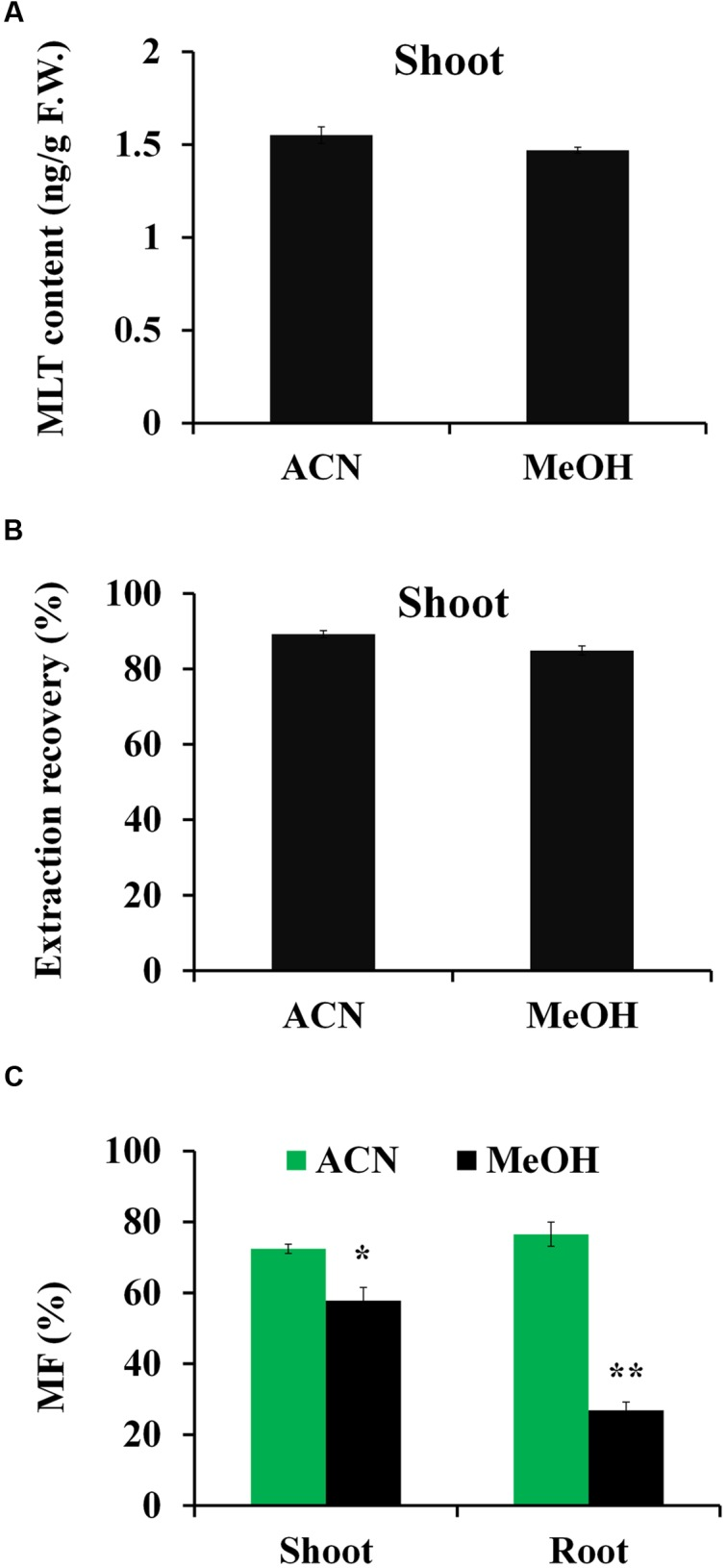 Comparison of acetonitrile <t>(ACN)</t> and methanol (MeOH) solvent on the extraction efficiencies and matrix effects of <t>MLT.</t> (A) Extraction recoveries of ACN and MeOH solvent for MLT. (B) MLT contents of rice shoot using ACN and MeOH as extraction solvent, respectively. (C) The matrix effects of ACN extract and MeOH extract for MLT analysis. The calculation of matrix factor (MF): the peak area response for MLT- d 4 in the presence of the plant matrix before injection was compared with peak area response in the absence of matrix. Asterisk symbols ∗ P