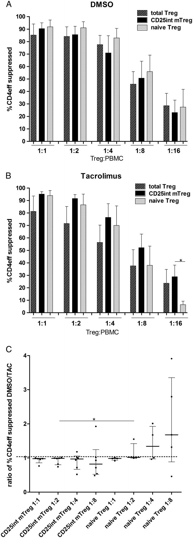 In vitro suppressive capacity of Treg cell populations. A, Suppressive capacity of CD25 int mTreg and naive Treg (n = 6 donors), and total Treg (n = 5 donors) after in vitro expansion in DMSO control media. B, Suppressive capacity of CD25 int mTreg and naive Treg (n = 6 and n = 5 donors, respectively), and total Treg cells (n = 5 donors) after in vitro expansion in the presence of TAC. Percent suppression of CD4 + effector cell proliferation based on division index of PBMCs compared with the proliferation of PBMCs cultured in the absence of suppressor cells. Each data point is the average of 3 replicate wells in the suppression assay of each donor. Mann-Whitney U test used to compare suppression between Treg subpopulations (* P
