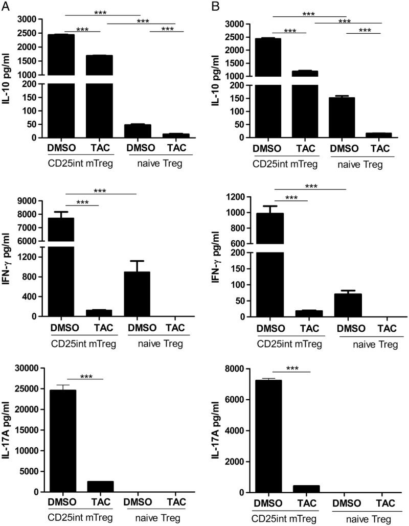 Cytokine production of Treg cell subpopulations. IL-10, IFN-γ, and IL-17A production by CD25 int mTreg and naive Treg cells after in vitro expansion in the presence of TAC or DMSO was determined in triplicate wells in 2 different donors (A and B). Bars represent means with SEM (*** P