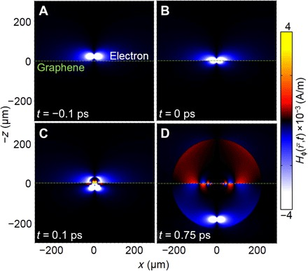 Time evolution of magnetic field H φ ( r ¯ , t ) when a swift electron perpendicularly penetrates through a graphene monolayer. The green dashed line represents graphene. The electron is located ( A ) above graphene, ( B ) at graphene, and ( C ) below graphene.