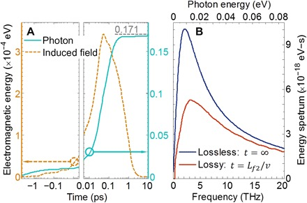 Energy dissipation during the plasmonic formation time. ( A ) Time evolution of emitted photon energy and the induced field energy [related to the induced field strength ( E κ ¯ ⊥ , ω 1 , 2 ) 2 ]. ( B ) Energy spectra of graphene plasmons by taking t = ∞ in the lossless case and by taking t = L f 2 / v in the lossy case.
