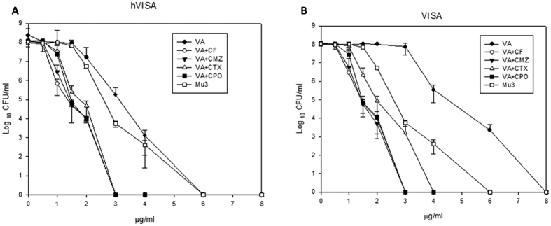 The PAP/AUC curve with vancomycin alone and in combination with susceptible breakpoint concentration of four cephalosporins against eight h-VISA ( A ) and seven VISA ( B ) clinical isolates with Mu3.