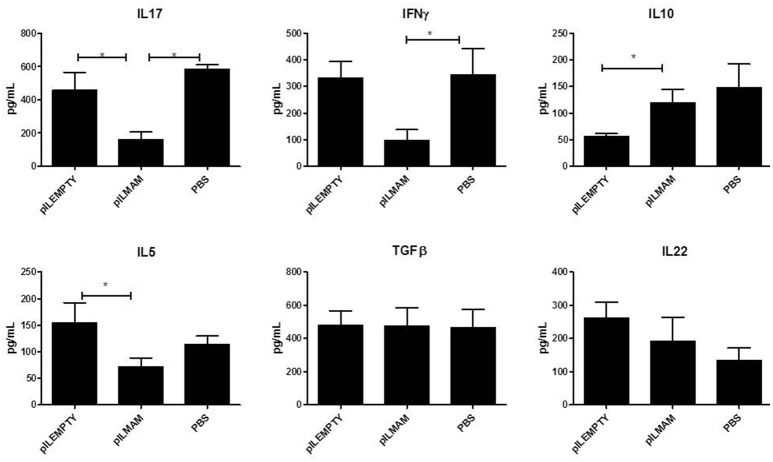 Cytokines secreted by reactivated lymphocytes from MLN in a DNBS-induced colitis model . NF-κB luciferase mice were orally administered with PBS, LL-pILEMPTY or LL-pILMAM 7 days before DNBS intrarectal injection (D0) and until sacrifice (D4). At D4 MLN were withdrawn and isolated lymphocytes reactivated by anti-CD3/anti-CD28 antibodies. Cytokine concentration in medium was monitored 48 h after reactivation by ELISA. * P