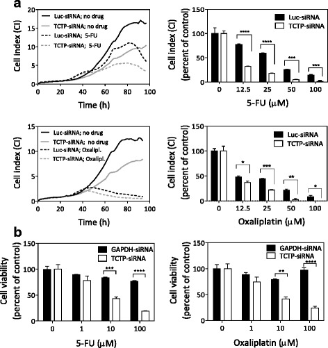TCTP partially protects HCT116 colon cancer cells against toxicity induced by 5-FU or oxaliplatin. a Effect of TCTP knock-down on cellular sensitivity to 5-FU or oxaliplatin, assessed by the the xCELLigence RTCA System. HCT116 cells were either mock-transfected or transfected with TCTP siRNA or Luciferase siRNA (as a control) using Lipofectamine™ RNAiMAX transfection reagent for 24 h, and subsequently incubated in the presence of the indicated concentrations of either 5-FU or oxaliplatin. Cell growth was monitored in real-time using the xCELLigence RTCA System. Representative growth curves are shown in the left panels for control cells and for treatment with 12.5 μM 5-FU or oxaliplatin, as an example. Relative cell numbers are expressed as Cell Index (CI). Right panels compare the relative CI-values for Luc-siRNA, and TCTP-siRNA at the time point, when the control cells reached a CI value of 10 (5-FU treatment) or of 5 (oxaliplatin treatment). b Effect of TCTP knock-down on cellular sensitivity to 5-FU or oxaliplatin, measured by the MTS endpoint assay for cytotoxicity. TCTP-siRNA or GAPDH-siRNA (as a control) were transfected into HCT116 cells using Lipofectamine™ RNAiMAX transfection reagent and, after 24 h, incubated in the presence of the indicated concentrations of drugs for another 48 h. Cell viability was assessed using the MTS endpoint assay and was plotted against the concentration of 5-FU (left graph) and that of oxaliplatin (right graph). Statistical significance was ascertained using 2WAY ANOVA (**** P