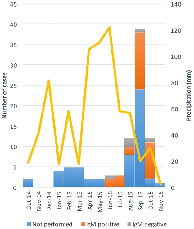 Numbers of <t>CHIKV</t> cases, anti-CHIKV <t>IgM</t> status and monthly precipitation in the Chapada district between October 2014 and November 2015.