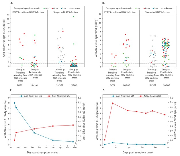 Anti-ZIKV reactivity in patients with RT-PCR-confirmed (n = 27) and suspected (n = 85) ZIKV infection as determined by ELISA for (A) IgM and (B) IgG a ; time course analysis of anti-ZIKV antibody levels in follow-up samples from (C) a German patient returning from Colombia (probable primary ZIKV infection) b and (D) a Colombian patient with RT-PCR-confirmed ZIKV infection (probable secondary flavivirus infection) c