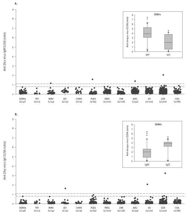 Anti-ZIKV reactivity in potentially cross-reactive samples (n = 252) and healthy controls (n = 1,015) as determined by <t>ELISA</t> for (A) IgM and (B) <t>IgG</t> a,b , study evaluating a novel NS1-based ELISA, Germany 2016*