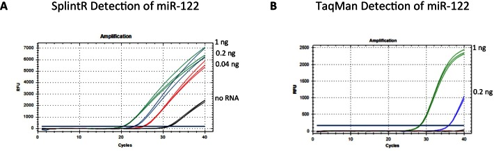 Comparison of SplintR ligation method to TaqMan assay for detection of miR-122 in rat liver RNA. Three different concentrations of rat liver total RNA were used; 1 ng (green), 0.2 ng (blue), 0.04 ng/μ (red) and no rat liver RNA (black). ( A ) This panel shows the qPCR traces for the SplintR method described in Figure 2 . The ligated probes were amplified by PCR and detected with a double quenched miR-122 specific DNA probe. ( B ) TaqMan detection method for miR-122 used a DNA hairpin complementary to the 3′ end of the miRNA to prime cDNA synthesis with reverse transcriptase. The amplified product is detected by cleavage of a TaqMan probe specific for miR-122 (miR-122 sqp). The sequences of the probes and protocols for amplification and detection are described in Materials and Methods.