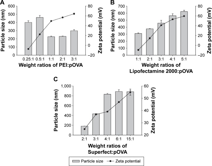 The particle size and zeta potential for varying weight ratios of ( A ) PEI:pOVA complexes, ( B ) Lipofectamine 2000:pOVA complexes, and ( C ) Superfect:pOVA complexes. Abbreviations: PEI, polyethylenimine; pOVA, plasmid DNA encoding ovalbumin.