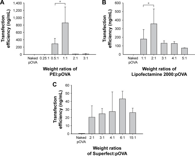 In vitro transfection efficiency in HeLa cells at varying weight ratios of ( A ) PEI:pOVA complexes, ( B ) Lipofectamine 2000:pOVA complexes, and ( C ) Superfect: pOVA complexes. Note: * P