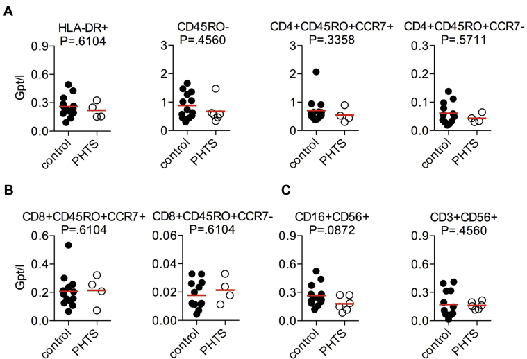 FACS analysis of T-cell subsets, NK cells, and NKT cells in peripheral blood of patients with PHTS (absolute numbers). A, Levels of HLA-DR + activated T cells and CD45RO − naive T cells, CD45RO + CCR7 + central memory CD4 + T cells, and CD45RO + CCR7 − effector memory CD4 + T cells. B, Levels of CD45RO + CCR7 + central memory CD8 + T cells and CD45RO + CCR7 − effector memory CD8 + T cells. C, Levels of CD16 + CD56 + NK cells and CD3 + CD56 + NKT cells. Each dot represents 1 patient. The mean is presented by the red line . Statistical differences were analyzed by using the Mann-Whitney test.