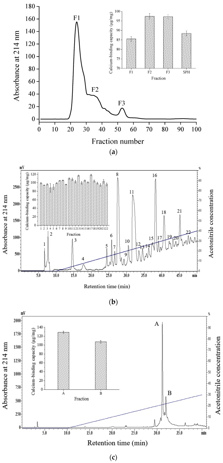 Elution profiles and calcium-binding capacities of calcium-binding peptides. ( a ) <t>Sephadex</t> G-25 gel filtration chromatography of SPH; ( b ) semi-preparative C18 <t>RP-HPLC</t> of fraction F3; and ( c ) analytic RP-HPLC of fraction 17 from semi-preparative HPLC.