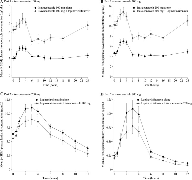 Mean plasma isavuconazole concentration‐time profiles in the presence and absence of lopinavir/ritonavir in part 1 (A) and part 2 (B), and mean plasma lopinavir and ritonavir concentration‐time profiles in the presence and absence of isavuconazole (C and D). SEM, standard error of the mean.