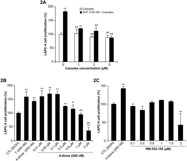 Proliferation of androgen-sensitive LAPC-4 (AR + ) cells under different treatments. A) Effect of antiandrogen Casodex on proliferation induced by DHT. 3,000 cells were pre-incubated for 48 h, washed 4 times and treated 6 days with DHT, a natural potent androgen, and different concentrations (1.0, 2.0, 5.0 and 10 μM of Casodex). Significantly different from the control (CTL) p