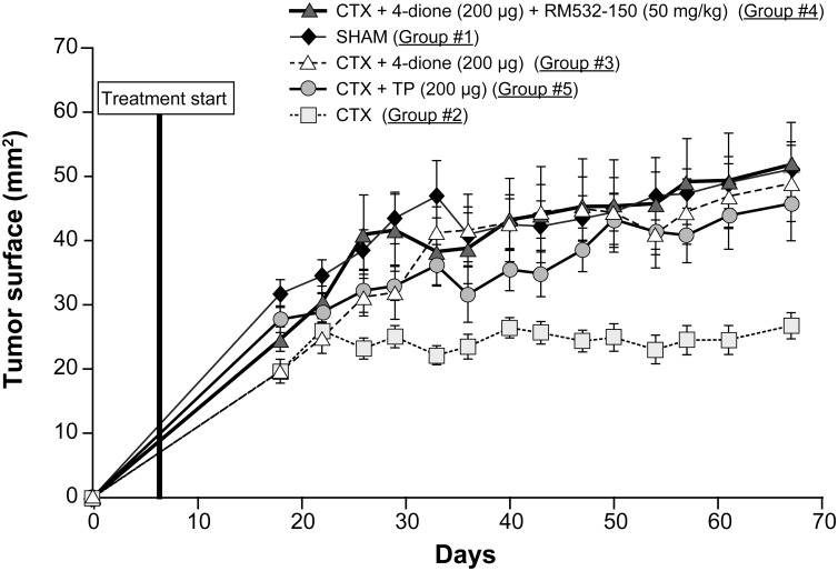 Tumor growth of human LAPC-4 cells xenografted in nude mice. Sham and castrated (CTX) mice received only the vehicle daily, whereas all the other castrated mice received daily s.c. 4-dione (200 μg), TP (200 μg) or 4-dione (200 μg) + RM-532-105 (50 mg/kg body weight) for 63 days. Data represent the mean ± SEM.