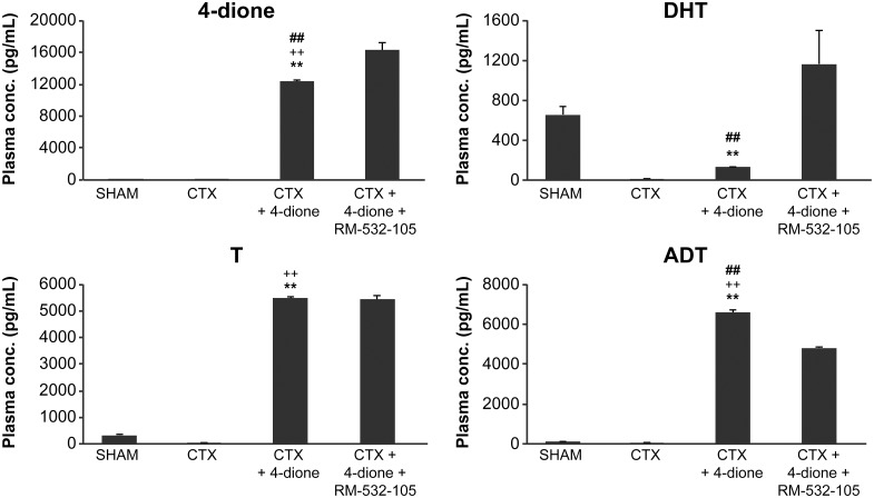 Plasma concentration of unconjugated steroids (4-dione, T, DHT and ADT) in LAPC-4 cells xenografted in nude mice and treated for 63 days. At the end of the xenograft experiment (see Fig 2 ) and 3 h after the last injection, the blood was collected and steroids measured by LC/MS-MS. CTX+4-dione group is significantly different (p