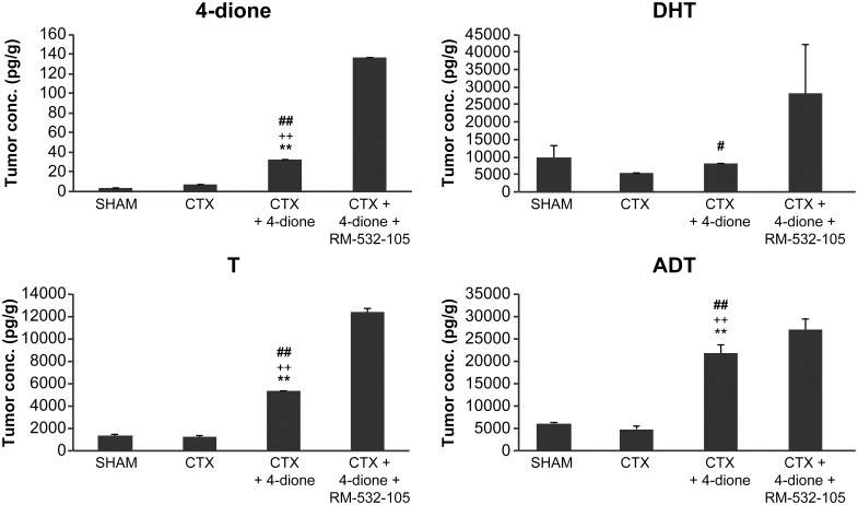 Tumor concentration of unconjugated steroids (4-dione, T, DHT and ADT) in <t>LAPC-4</t> cells xenografted in nude mice and treated for 63 days. At the end of the xenograft experiment (see Fig 2 ), the tumors were collected and steroids measured by LC/MS-MS. CTX+4-dione group is significantly different (p