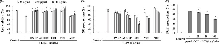 (A) Cytotoxicity of crude polysaccharides (CP) on RAW 264.7 cells in the presence of LPS. The viability of cells without sample and LPS has been taken as reference (100%). (B) Dose-dependent inhibition of NO production by CPs in LPS-stimulated RAW264.7 macrophages. The level of NO production is expressed as percentages of that of the group treated with LPS alone. (C) The inhibitory effects of the crude polysaccharides from the Celluclast enzyme digest (CCP) on the production of PGE 2  in LPS-stimulated RAW 264.7 cells. RAW 264.7 cells (1 × 10 5 ) were stimulated with LPS (1 µg/mL) for 24-h with or without CCP. Supernatants were collected and levels of PGE 2  in the culture supernatant were determined by ELISA according to the manufacturer's instructions. Data points and bars represent the arithmetic means ± SD (n = 3). Each data point represents the mean ± SD ( * P