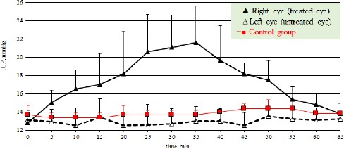 Effect of unilateral application of 0.5% <t>tropicamide</t> on the intraocular pressure (mean values) in dogs.